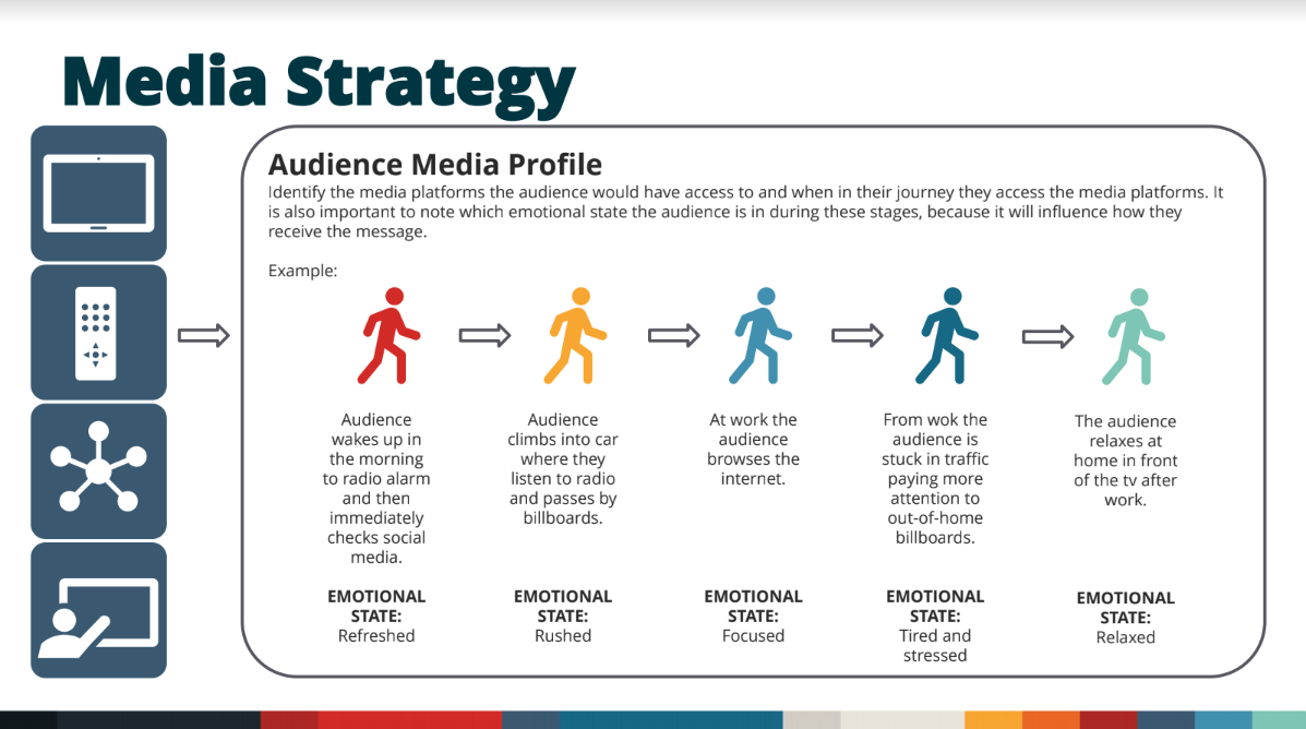 Audience Media Profile