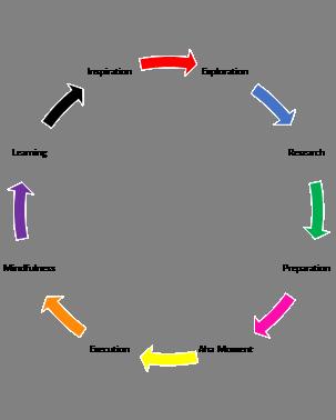 Creative process illustration