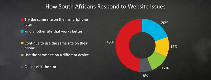 How_SA_respond_to_website_issues.png