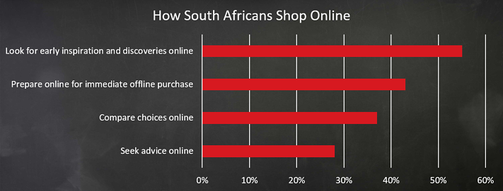 How_SA_shop_online.png