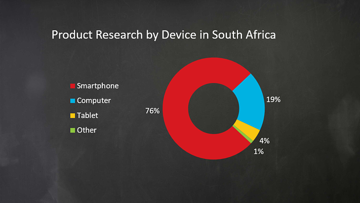 Product_Research_by_Device_in_SA.png