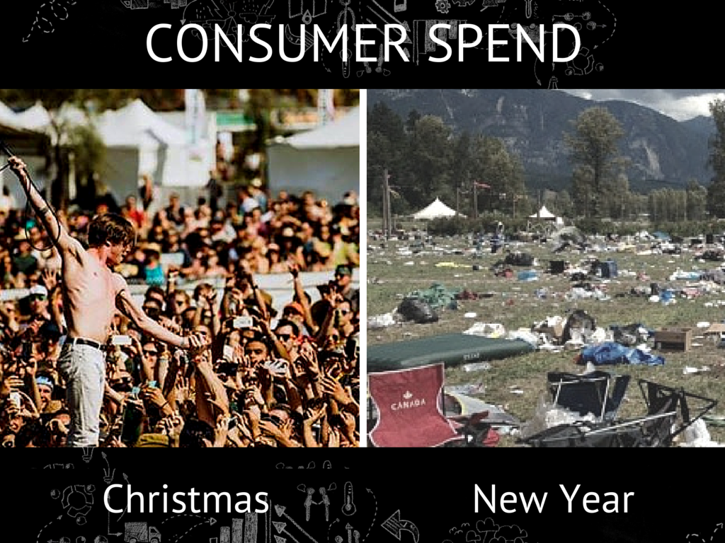 Christmas vs New Year Spend