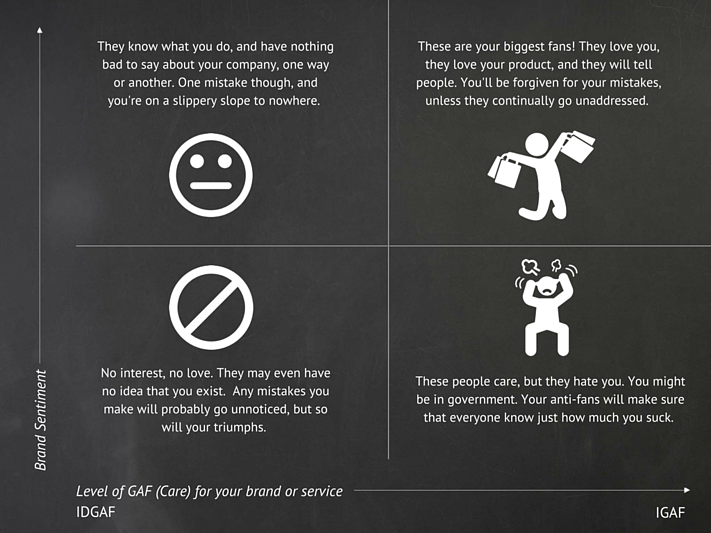 Penquin GAF Brand Sentiment Quadrant