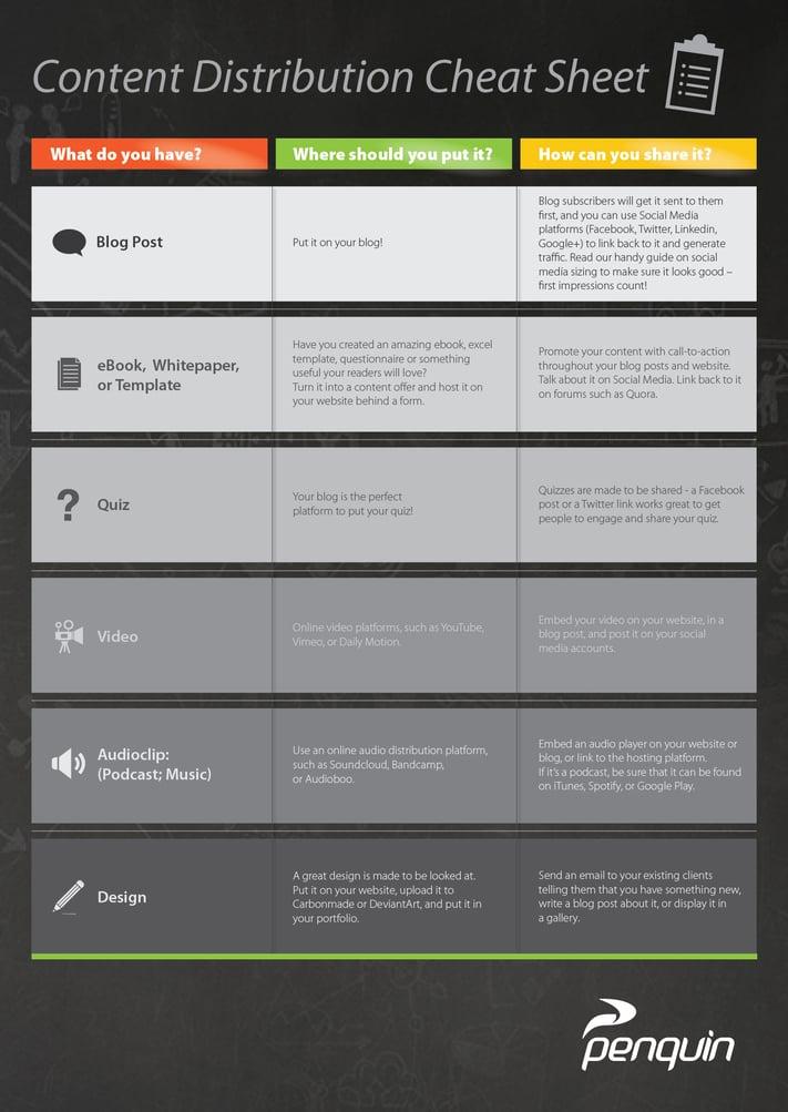 Penquin Content Distribution Cheat Sheet