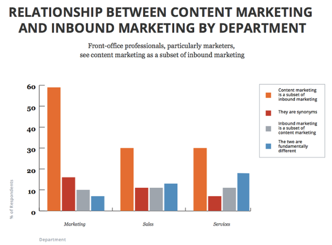 Content-vs-Inbound-By-Department.png