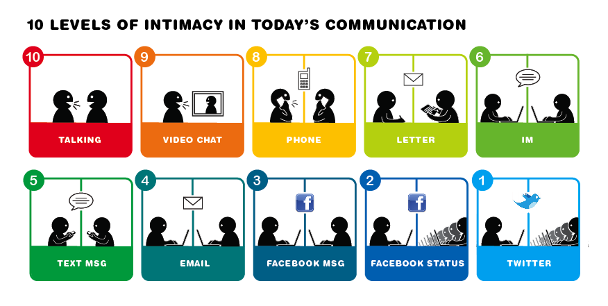 small-business-communication-intimacy-10-levels