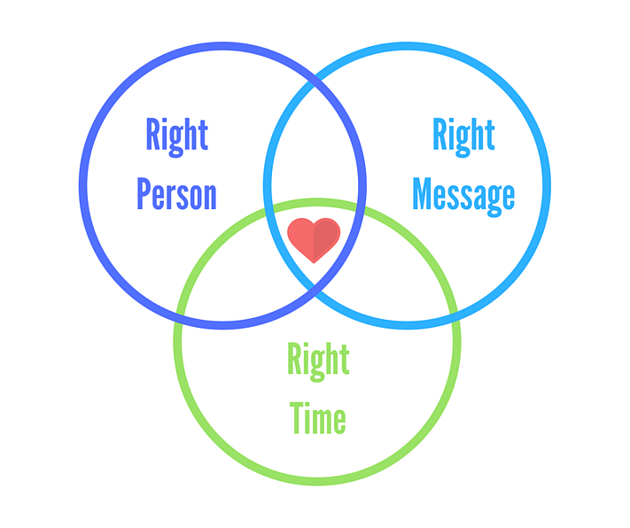 Right message, time and person