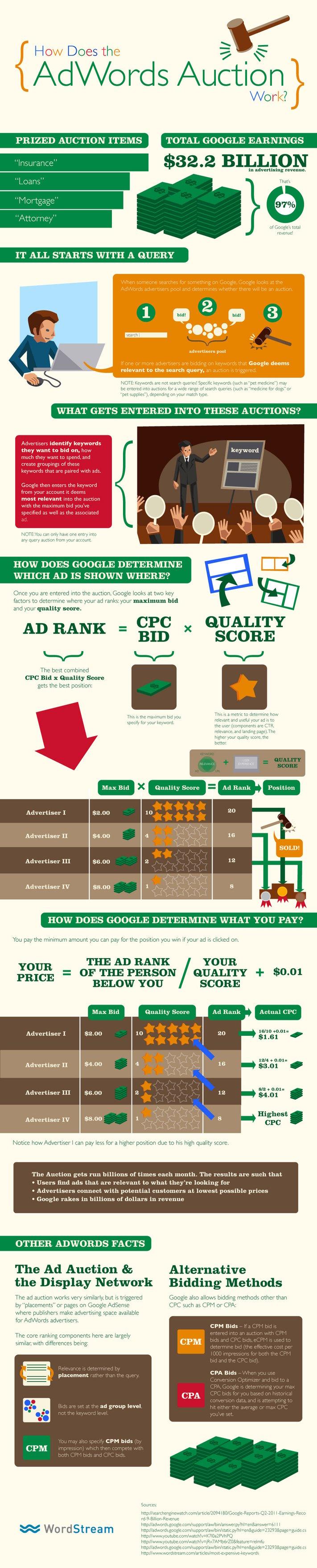what-is-google-adwords-WORDSTREAM.jpg