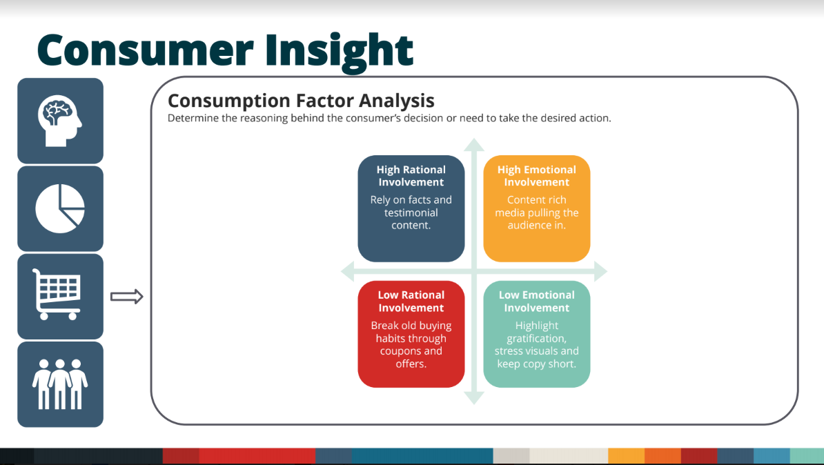 Importance of consumer insights in your media strategy