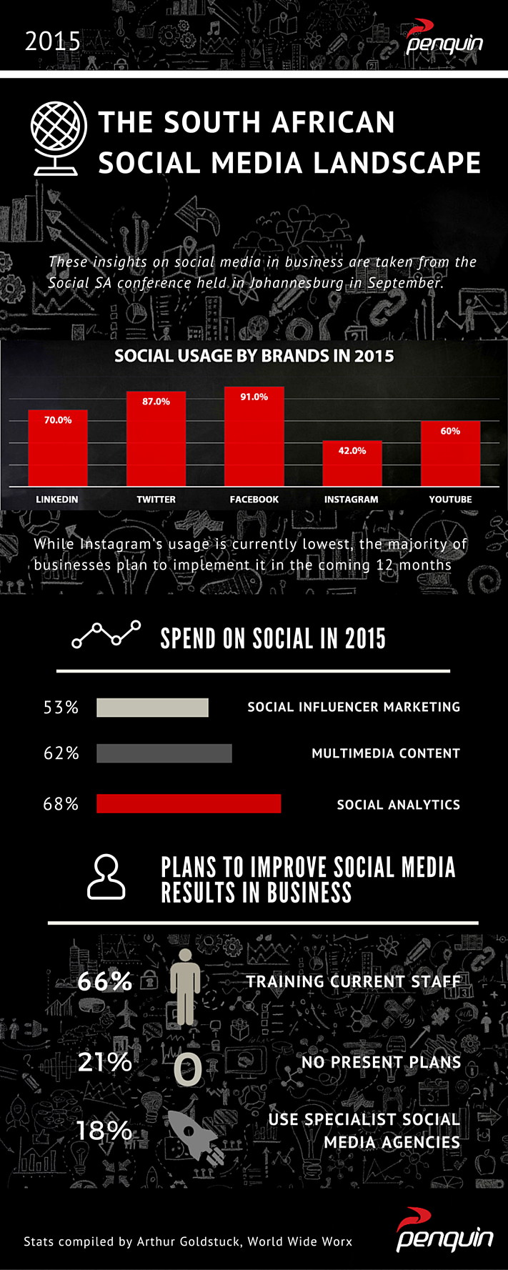 Penquin Infographic South African Social Media Landscape in Business 2015