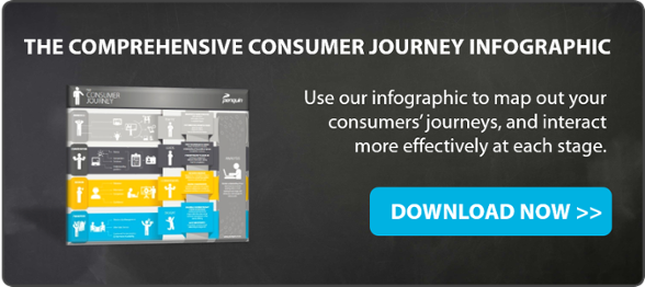 Infographic Buyers Journey Download Penquin