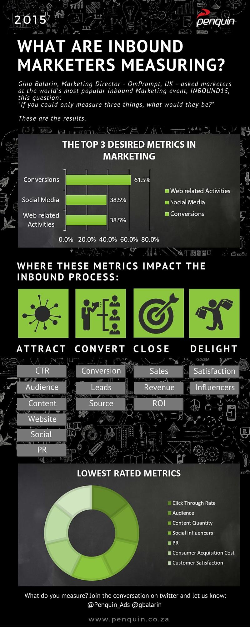 Measurement_Percentages_desired_in_marketing_2015