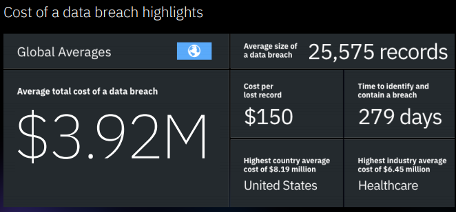 Screen grab from the report showing the cost of a data security breach